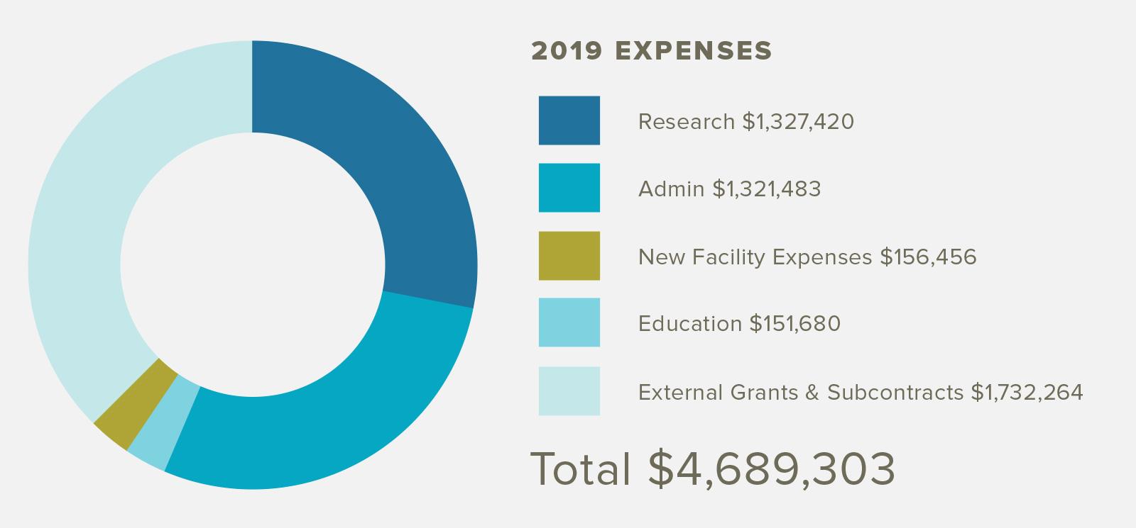 PWS-Exp-Graph-2019